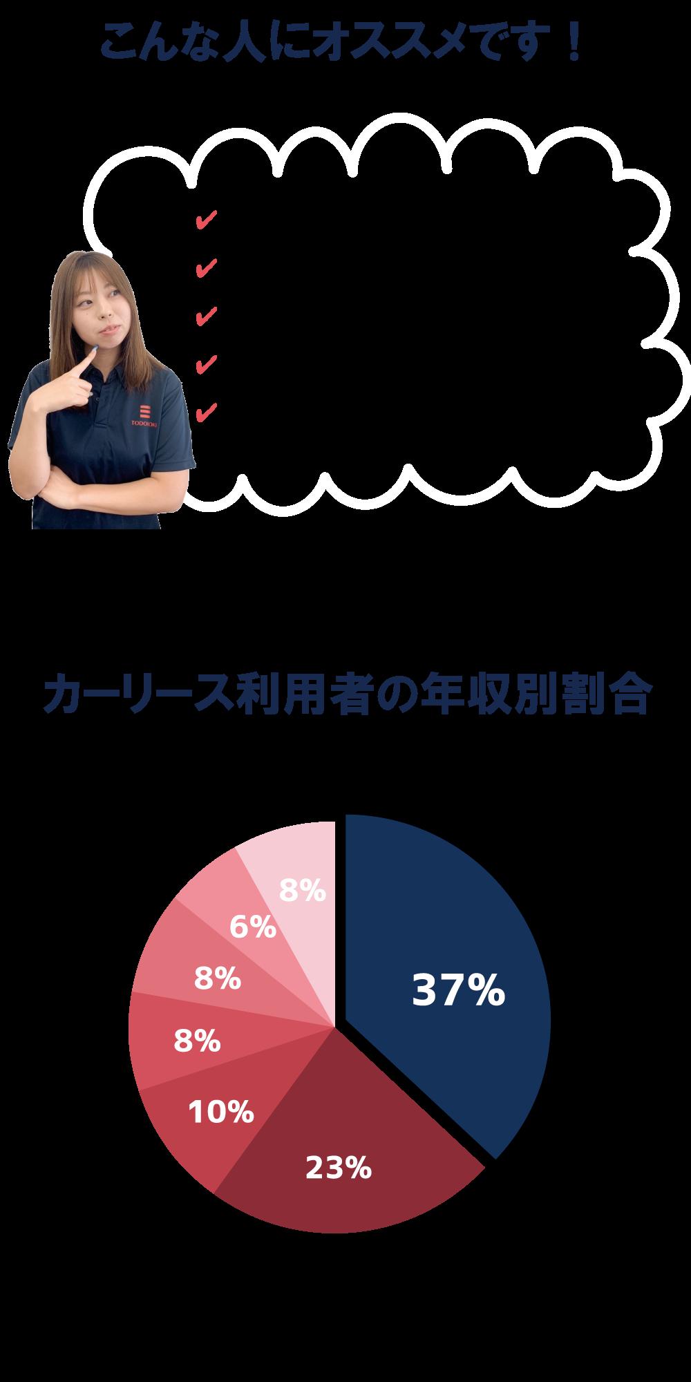 カーリースがオススメの人と年収月割合グラフ